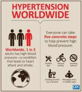 http-//www.cdc.gov/globalhealth/images/infographics/hypertension-inforgraphic-lg