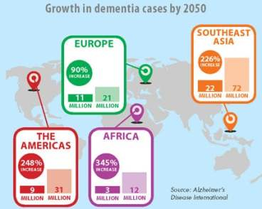 https://www.fic.nih.gov/News/GlobalHealthMatters/PublishingImages/fogarty-nih-infographic-global-growth-dementia-cases-by-region-by-2050.jpg