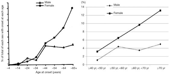 Nous pouvons observer une prévalence en hausse de CLBP après 40 ans d'âge et des différences face à cette condition entre homme et femme