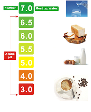 acidc-ionized-water-diet-detox-ph-scale-300