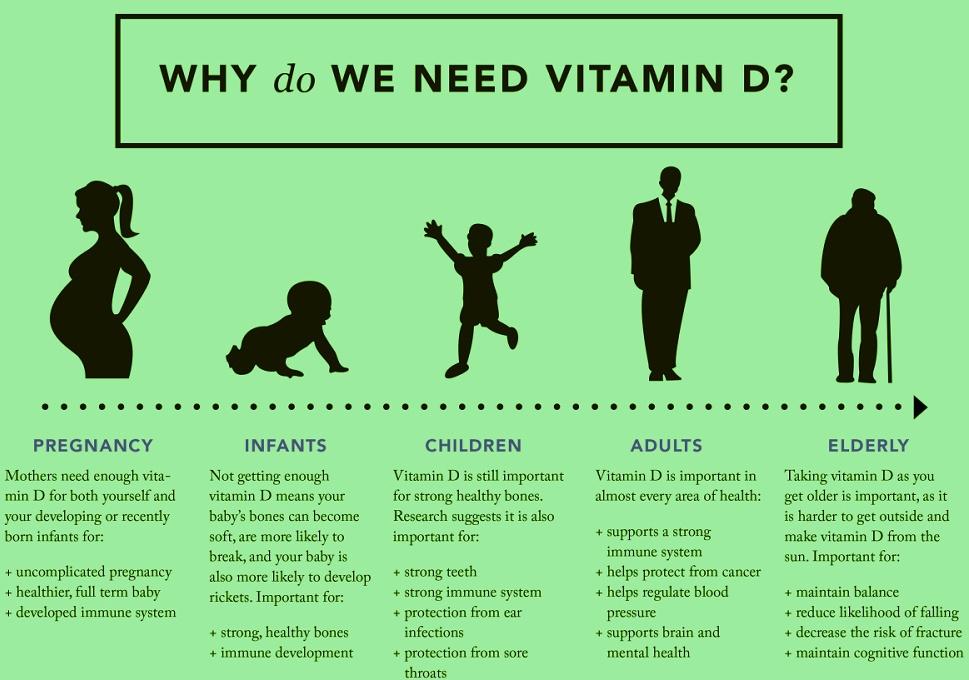 best vitamin d supplements uk infographic