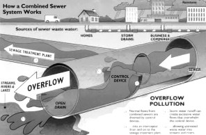Combined Sewer Overflow (CSO) diagram