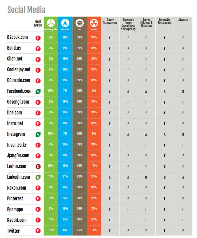 """Nur drei der großen Social Plattformen haben eine """"grüne"""" Weste."""