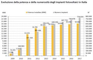 Potenza_numerosità impianti in Italia