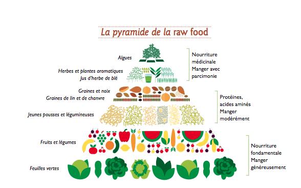 Pyramide_ raw_ food_Naturo-Passion