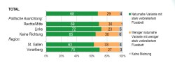 Ausschnitt aus der Umfrage - mehr Ergebnisse