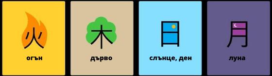 Основни китайски пиктограми
