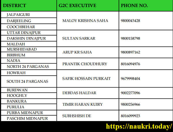 CONTACT DETAILS TO LOCATE NEAREST TATHYA-MITRA-KENDRA