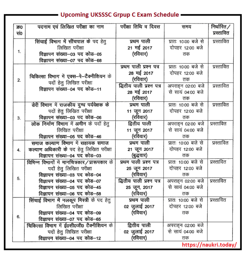 Upcoming UKSSSC Group C Examination Schedule 2017