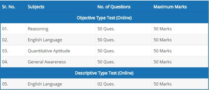 Syndicate Bank PO exam Pattern