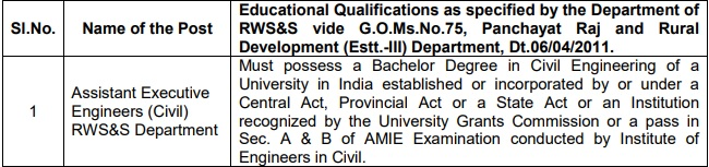 TSPSC AEE Jobs Qualification