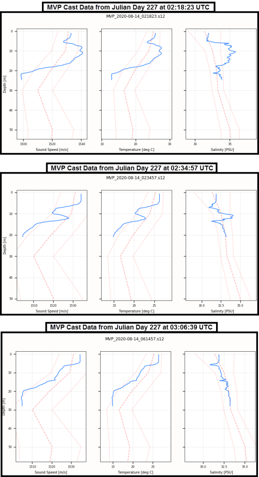 An example of sound speed, temperature, and salinity profiles from three casts.
