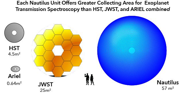 Una nuova lente per telescopi spaziali alla ricerca della vita 1