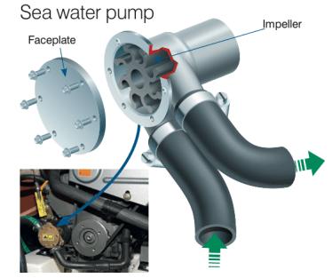pompe eau de mer moteur inboard