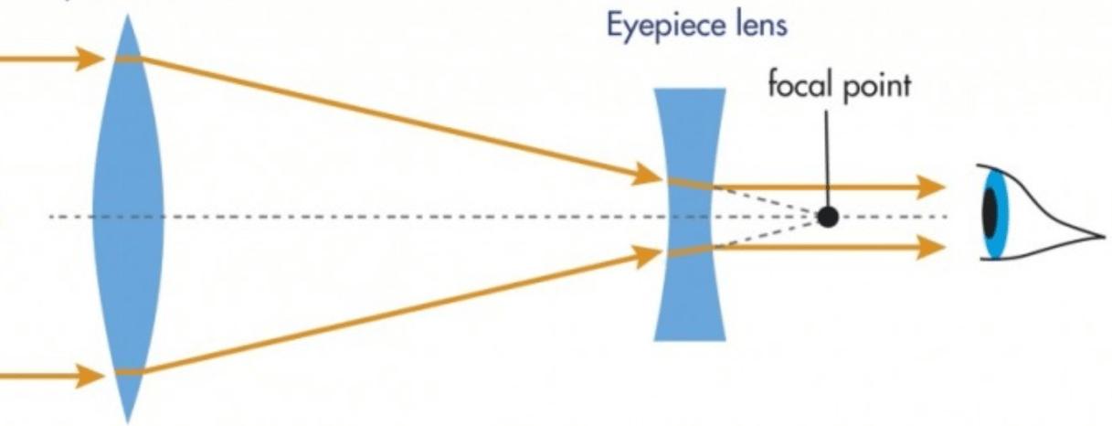 oeilletons jumelles nautique distance focale
