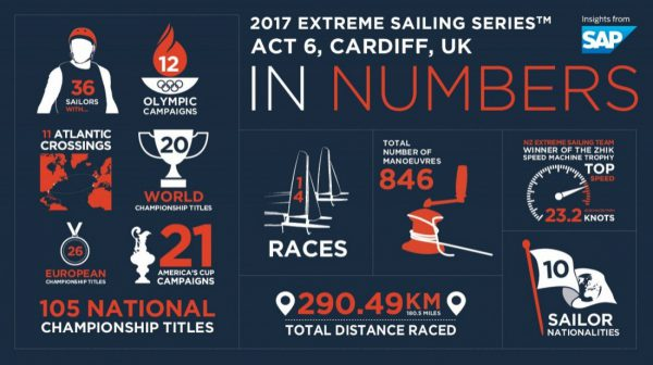La Extreme Sailing Series™ en Cardiff