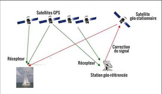 Entender cómo funciona el GPS