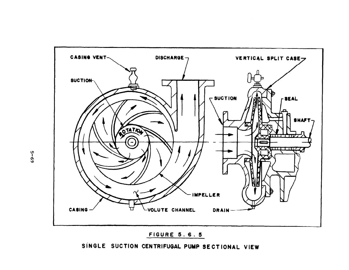 Figure 5 6 5 Single Suction Centrifugal Pump Sectional View