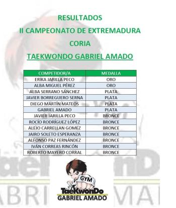 Resultados en el II Campeonato de Extremadura de Taekwondo en Coria