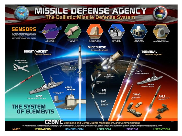 missile defense system scaled - naval post- naval news and information