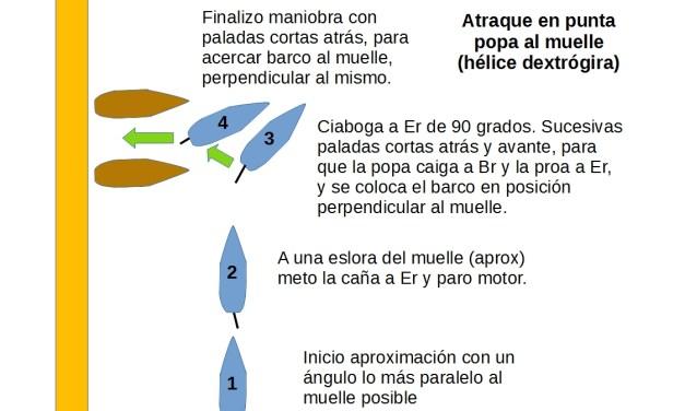 Manual PER. UT7. Maniobra y navegación.