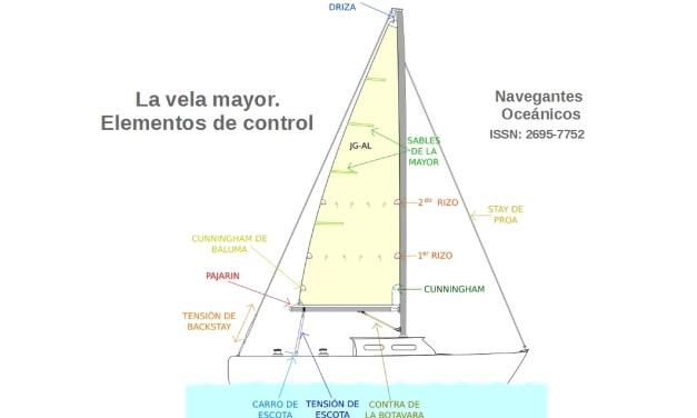 La vela mayor (I): Elementos de control.