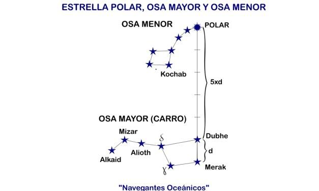 Manual del Capitán de Yate. UT 1. Teoría de navegación (9). Constelaciones.