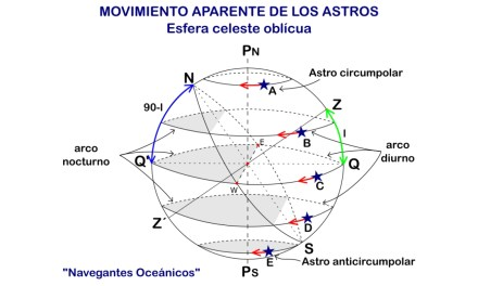 Manual del Capitán de Yate. UT 1. Teoría de navegación (8). Movimiento aparente de los astros