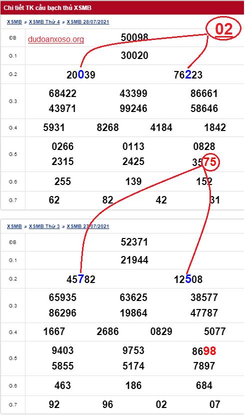 Dự đoán bạch thủ lô miền Bắc 29/7/2021