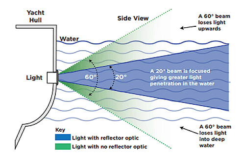 OceanLED-Lichtdurchdringung-explore-serie-diagram