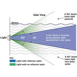 Ocean LED-Lichtdurchdringung Sport Serie