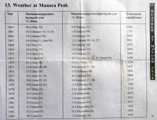 Temprature Record Nainital1