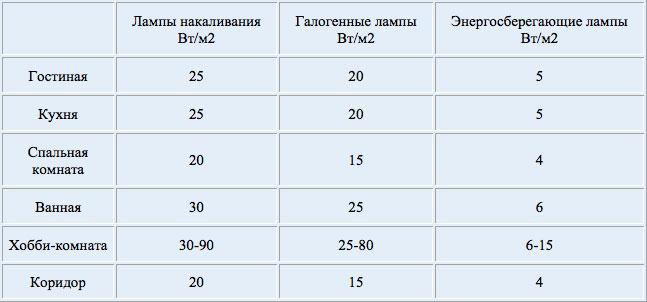 tabl_moshnost_sveta_1