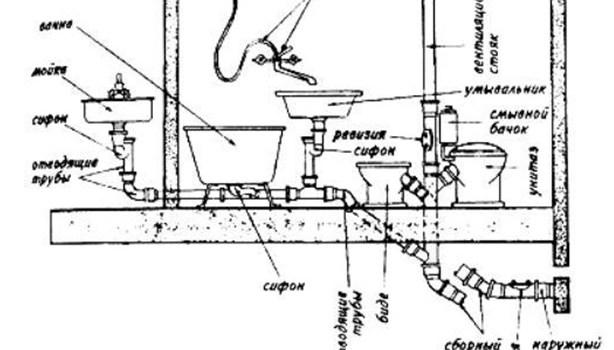Правильная установка внутренней канализации