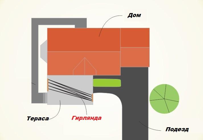 Схема подвески легких гирлянд