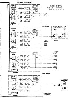 Navy 82B1 Switching Center  diagrams & photos