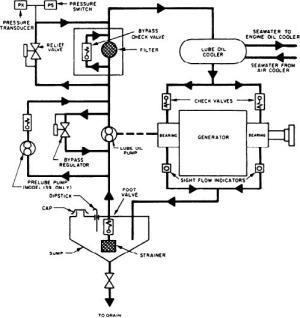 Figure 328Generator lube oil system