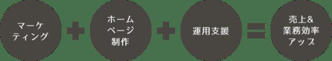 ホームページ制作サービス「ツナグッド!公式サイトプラン」概要イメージ