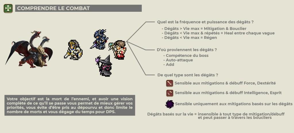 Infographie - Comprendre le combat