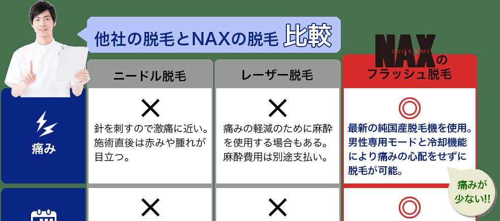 1 - メンズ脱毛NAX定額制LP(Link-A)