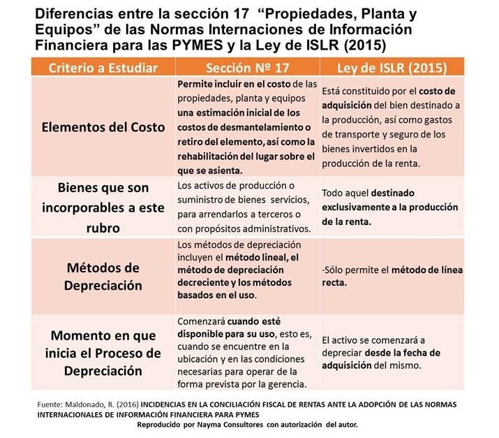 comparativo-seccion-17-niif-pyme-vs-islr