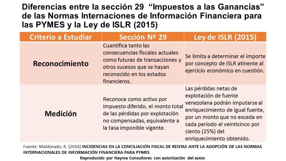 comparativo-seccion-29-niif-pyme-vs-islr