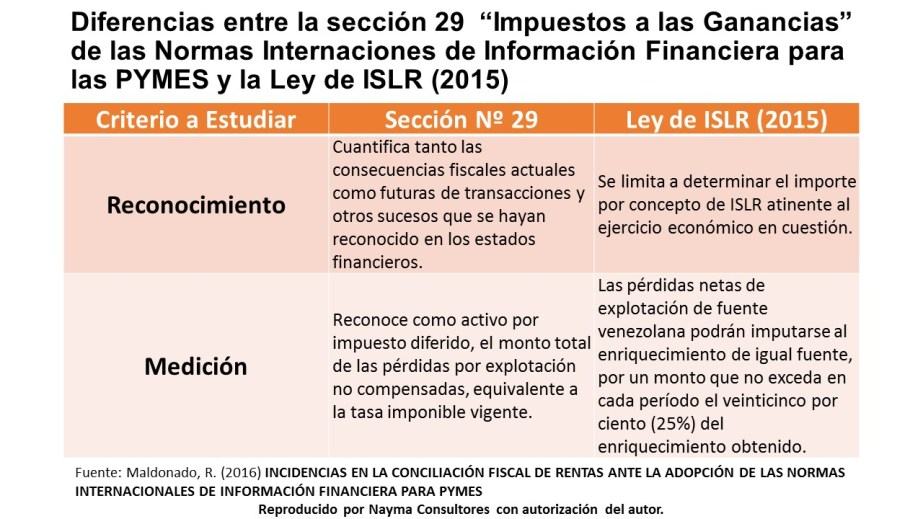 comparativo-seccion-29-niif-pyme-vs-islr