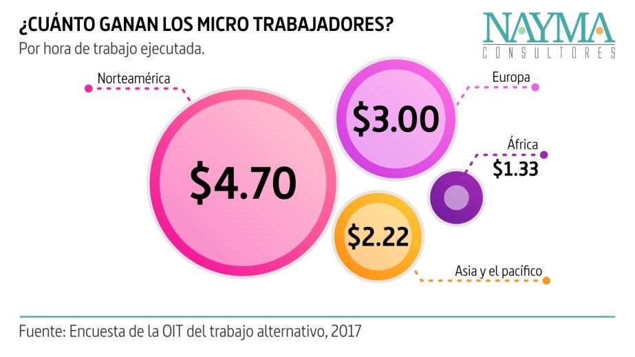 Cuánto ganan los micro trabajadores por hora de trabajo ejecutada en el mundo. Infografía elaborada con información de la OIT sobre crowdwork 2017