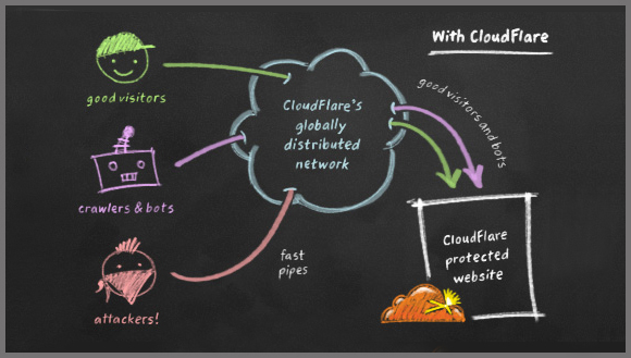Cloudflare Blog