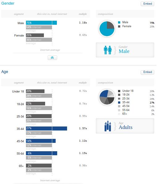 Blogger lama dan baru dalam Quantcast demographics