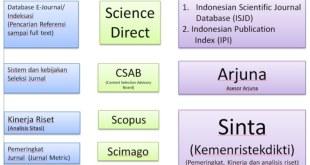 Gambar 2. 1 Perbandingan istilah untuk penerbitan Elsevier dan Indonesia