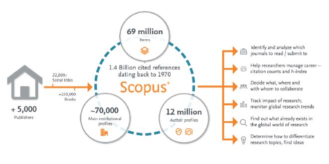 Scopus Diskontinu 663 Jurnal Internasional Per Februari 2021