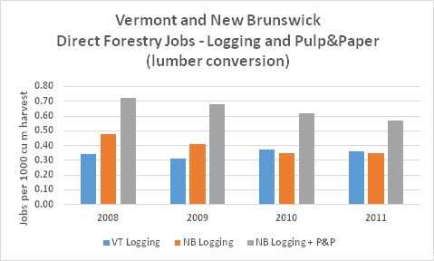 NB VT Forestry P&P Jobs lumber