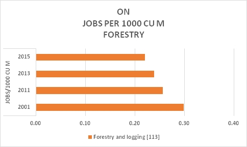 ON Forestry Jobs